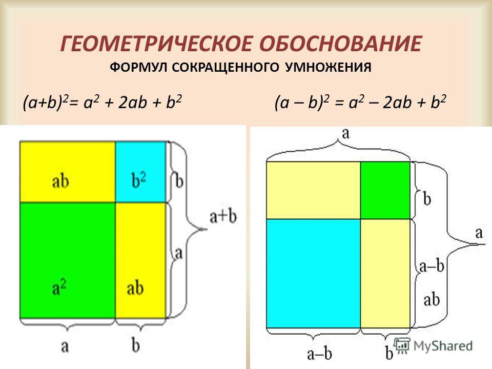 ГЕОМЕТРИЧЕСКОЕ ОБОСНОВАНИЕ ФОРМУЛ СОКРАЩЕННОГО УМНОЖЕНИЯ (a+b) 2 = a 2 + 2ab + b 2 (a – b) 2 = a 2 – 2ab + b 2