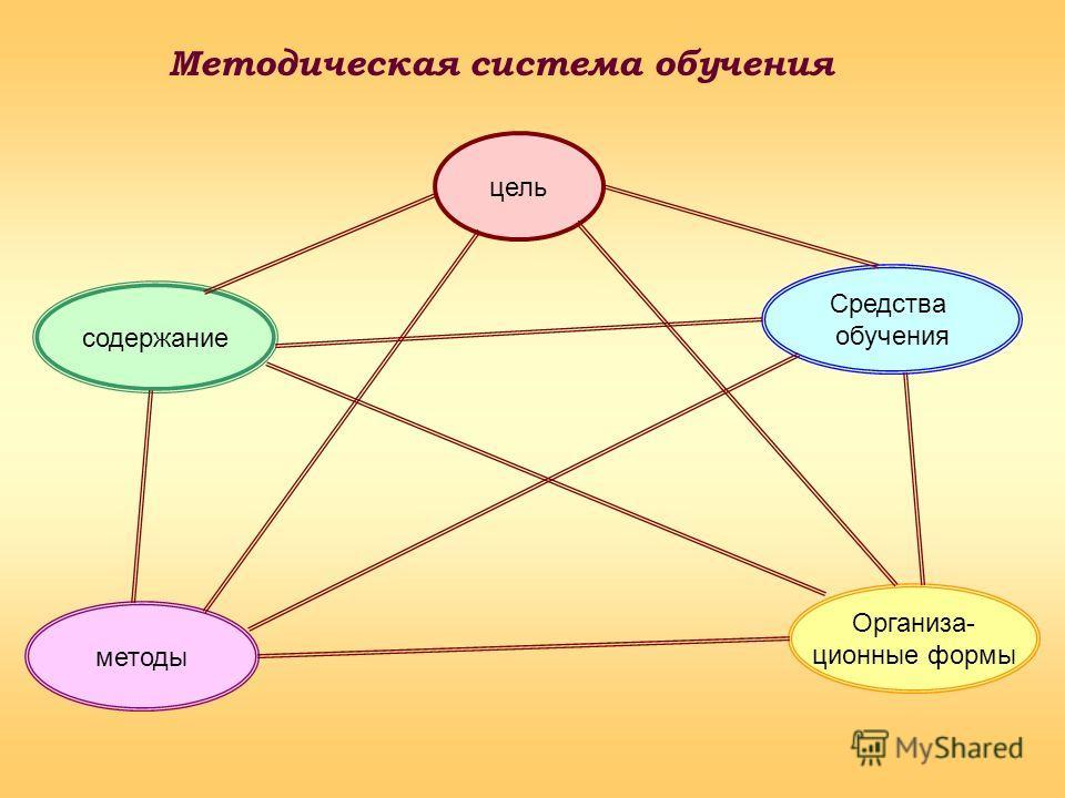Методическая система обучения цель Организа- ционные формы методы Средства обучения содержание