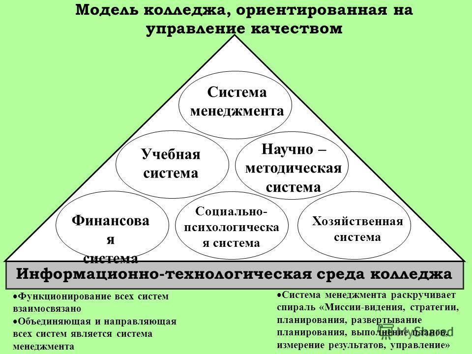 Функционирование всех систем взаимосвязано Объединяющая и направляющая всех систем является система менеджмента Информационно-технологическая среда колледжа Система менеджмента раскручивает спираль «Миссии-видения, стратегии, планирования, развертыва