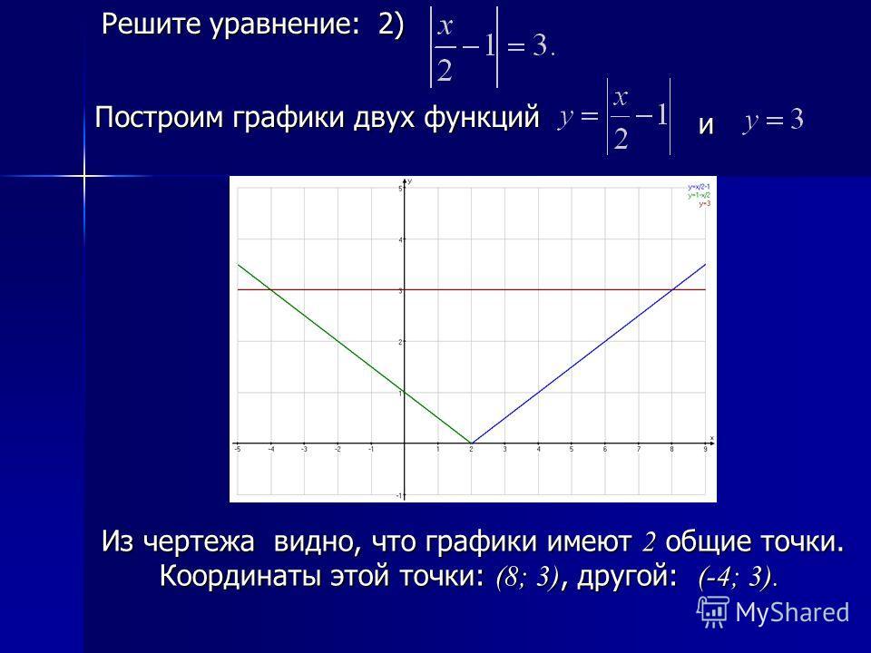 Построить график уравнения 3х+у+9 5х+у-5 0