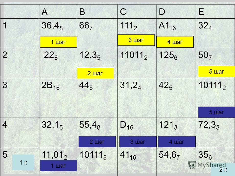 АВСDE 136,4 8 66 7 111 2 А1 16 32 4 2 22 8 12,3 5 11011 2 125 6 507507 32В 16 44 5 31,2 4 42 5 10111 2 432,1 5 55,4 8 D 16 121 3 72,3 8 511,01 2 10111 8 41 16 54,6 7 35 6 1 шаг 2 шаг 3 шаг 4 шаг 2 шаг 1 шаг 5 шаг 3 шаг4 шаг 5 шаг 2 к 1 к