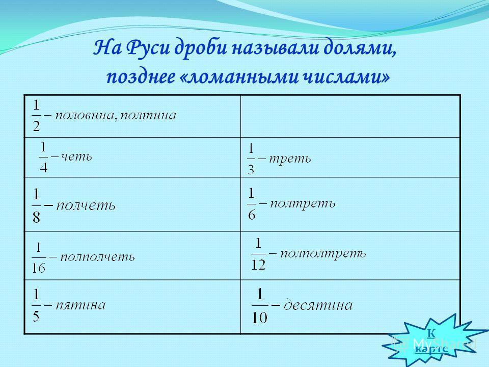 На Руси дроби называли долями, позднее «ломанными числами» К карте
