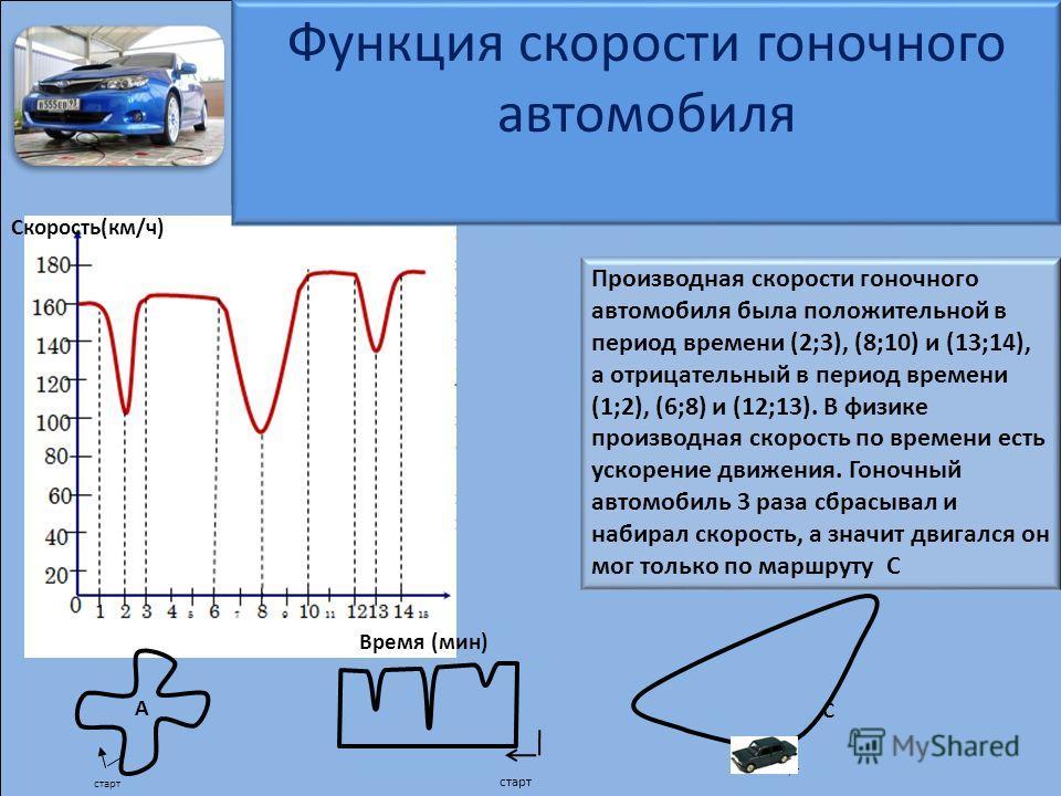 Исследование функции скорости гоночного автомобиля Определение по графику в какое время производная скорости гоночного автомобиля была положительной, а в какой отрицательной. Чем в физике является производная скорости по времени? Сделайте вывод и опр