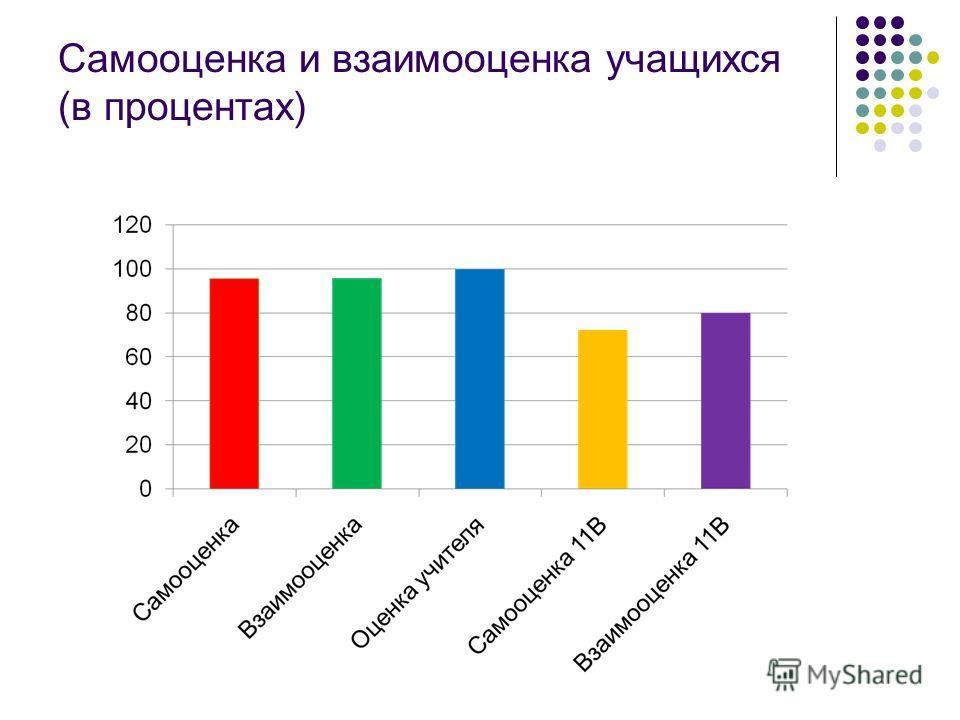 Самооценка и взаимооценка учащихся (в процентах)