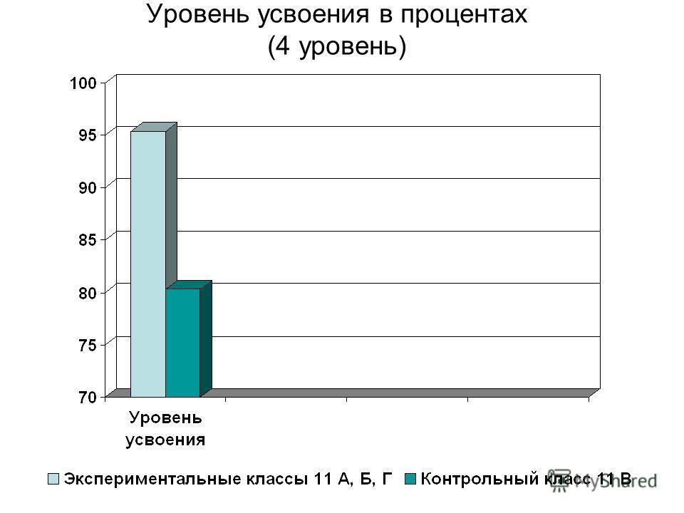 Уровень усвоения в процентах (4 уровень)