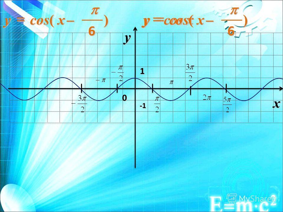 0 1 x y -1-1-1-1 cos xy) 6 cos( xy) 6 xy