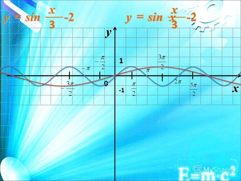0 1 x y -1-1-1-1 sin x y -2 3 sin x y 3 sin x y -2 3 sin x y