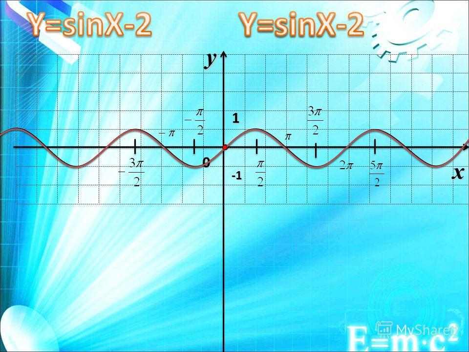 0 1 x y -1-1-1-1