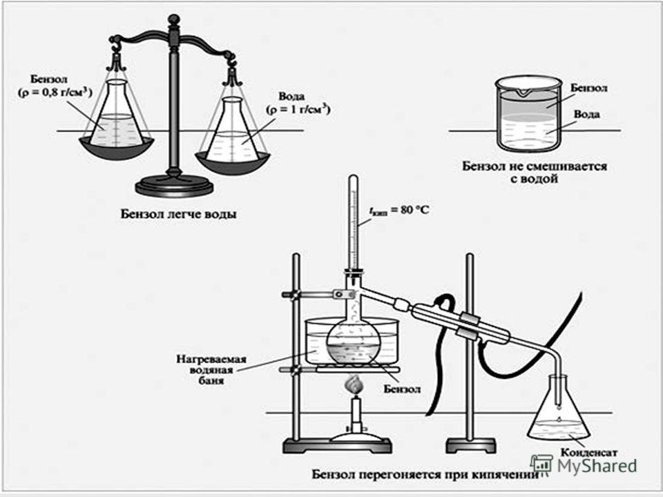 Физические свойства бензола Агрегатное состояние – жидкость (Т пл. =5,5°С; Т кип. =80,1°С) Легче воды ( р=0,879 г/мл) Нерастворим в воде (