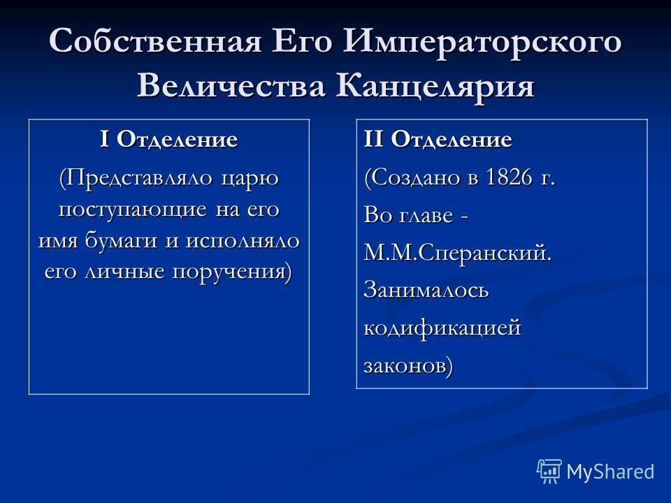 Собственная Его Императорского Величества Канцелярия I Отделение (Представляло царю поступающие на его имя бумаги и исполняло его личные поручения) II Отделение (Создано в 1826 г. Во главе - М.М.Сперанский.Занималоськодификациейзаконов)