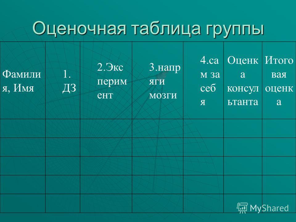 Оценочная таблица группы Фамили я, Имя 1. ДЗ 2.Экс перим ент 3.напр яги мозги 4.са м за себ я Оценк а консул ьтанта Итого вая оценк а