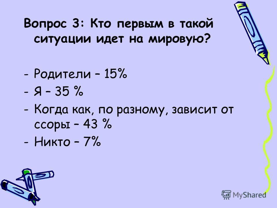 Вопрос 3: Кто первым в такой ситуации идет на мировую? -Родители – 15% -Я – 35 % -Когда как, по разному, зависит от ссоры – 43 % -Никто – 7%