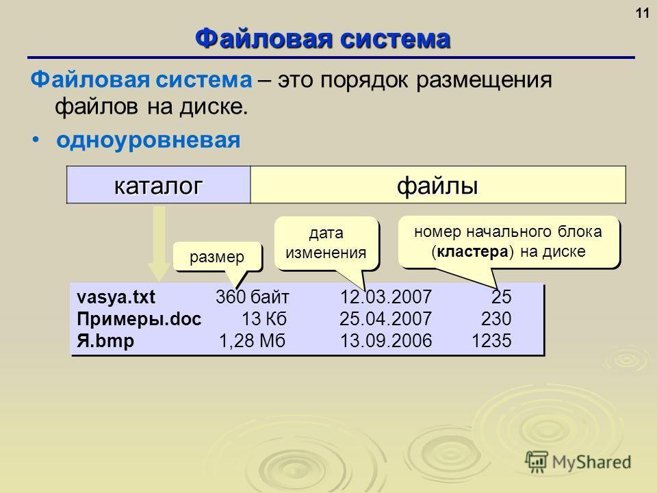 Файловая система 11 одноуровневаякаталогфайлы vasya.txt 360 байт 12.03.2007 25 Примеры.doc 13 Кб 25.04.2007 230 Я.bmp 1,28 Мб13.09.20061235 vasya.txt 360 байт 12.03.2007 25 Примеры.doc 13 Кб 25.04.2007 230 Я.bmp 1,28 Мб13.09.20061235 номер начального