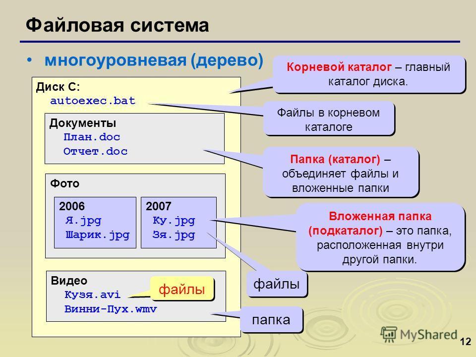 12 Файловая система многоуровневая (дерево) Диск C: autoexec.bat Документы План.doc Отчет.doc Фото Видео Кузя.avi Винни-Пух.wmv 2006 Я.jpg Шарик.jpg 2007 Ку.jpg Зя.jpg Корневой каталог – главный каталог диска. Вложенная папка (подкаталог) – это папка