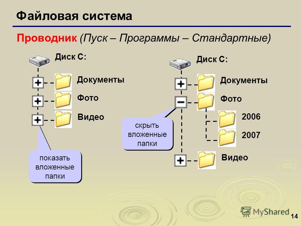 14 Файловая система Проводник (Пуск – Программы – Стандартные) показать вложенные папки скрыть вложенные папки Диск C: Документы Фото Видео 2006 2007 Диск C: Документы Фото Видео