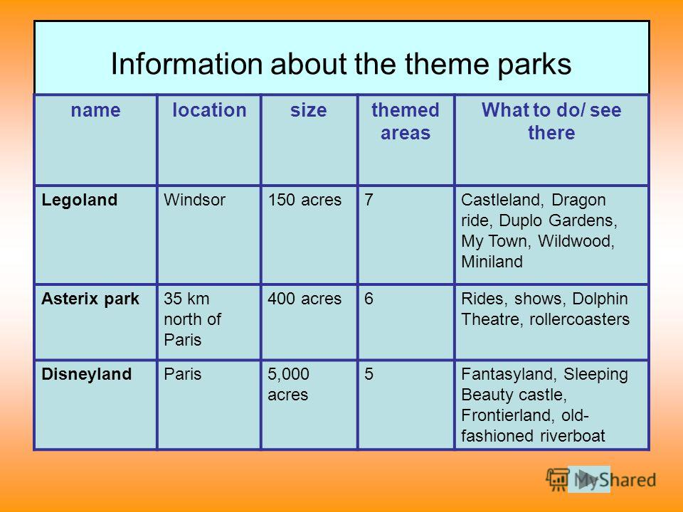 Information about the theme parks namelocationsizethemed areas What to do/ see there LegolandWindsor150 acres7Castleland, Dragon ride, Duplo Gardens, My Town, Wildwood, Miniland Asterix park35 km north of Paris 400 acres6Rides, shows, Dolphin Theatre