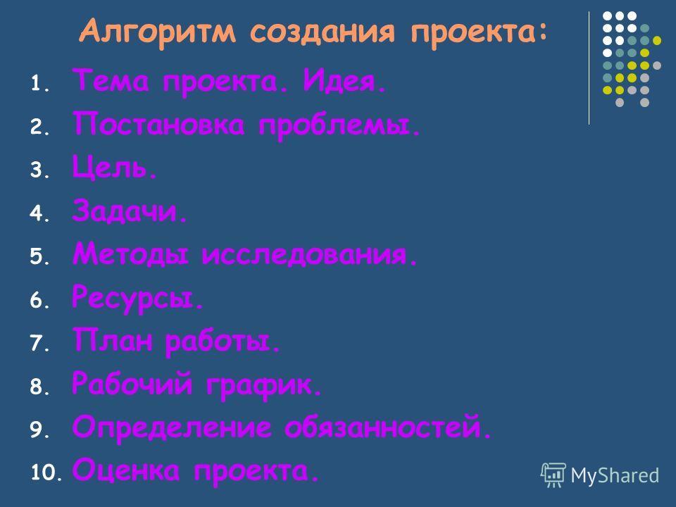 Алгоритм создания проекта: 1. Тема проекта. Идея. 2. Постановка проблемы. 3. Цель. 4. Задачи. 5. Методы исследования. 6. Ресурсы. 7. План работы. 8. Рабочий график. 9. Определение обязанностей. 10. Оценка проекта.