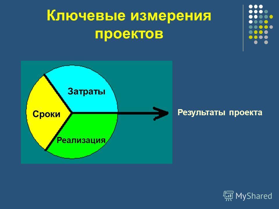 Ключевые измерения проектов Результаты проекта Затраты Сроки Реализация