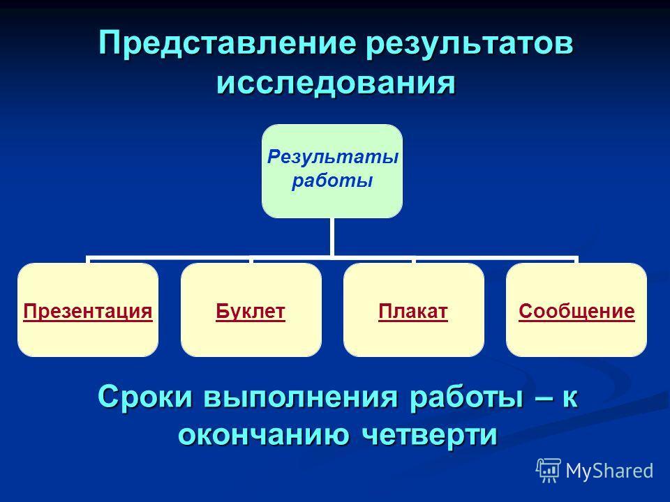 Результаты работы ПрезентацияБуклетПлакатСообщениеПредставление результатов исследования Сроки выполнения работы – к окончанию четверти