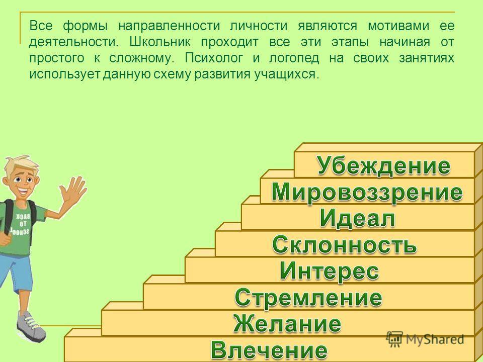Все формы направленности личности являются мотивами ее деятельности. Школьник проходит все эти этапы начиная от простого к сложному. Психолог и логопед на своих занятиях использует данную схему развития учащихся.