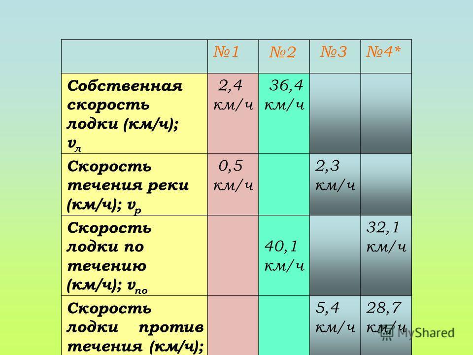 1 2 34* Собственная скорость лодки (км/ч); v л 2,4 км/ч 36,4 км/ч Скорость течения реки (км/ч); v р 0,5 км/ч 2,3 км/ч Скорость лодки по течению (км/ч); v по 40,1 км/ч 32,1 км/ч Скорость лодки против течения (км/ч); v прот 5,4 км/ч 28,7 км/ч