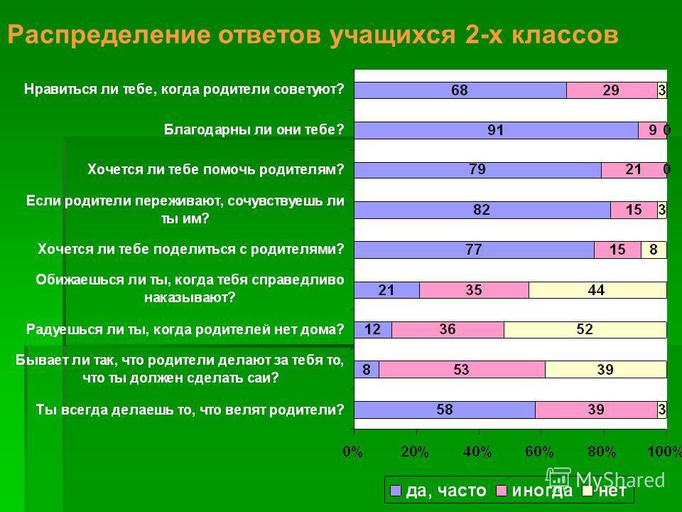 Распределение ответов учащихся 2-х классов
