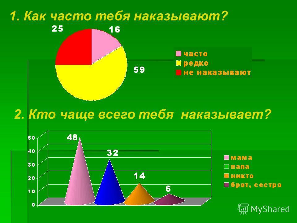 1. Как часто тебя наказывают? 2. Кто чаще всего тебя наказывает?