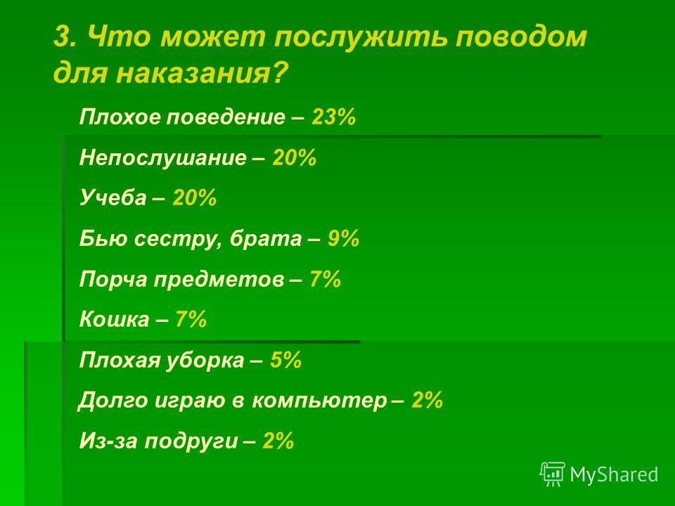 3. Что может послужить поводом для наказания? Плохое поведение – 23% Непослушание – 20% Учеба – 20% Бью сестру, брата – 9% Порча предметов – 7% Кошка – 7% Плохая уборка – 5% Долго играю в компьютер – 2% Из-за подруги – 2%