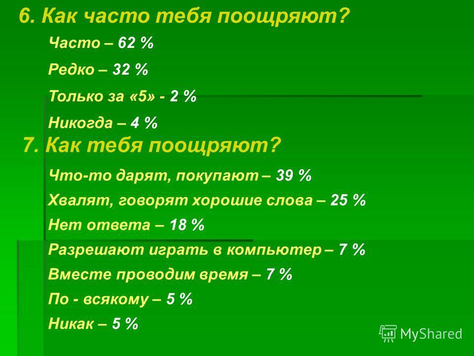 6. Как часто тебя поощряют? 7. Как тебя поощряют? Часто – 62 % Редко – 32 % Только за «5» - 2 % Никогда – 4 % Что-то дарят, покупают – 39 % Хвалят, говорят хорошие слова – 25 % Нет ответа – 18 % Разрешают играть в компьютер – 7 % Вместе проводим врем