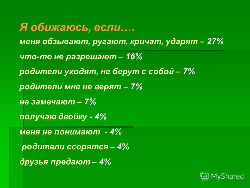 Я обижаюсь, если…. меня обзывают, ругают, кричат, ударят – 27% что-то не разрешают – 16% родители уходят, не берут с собой – 7% родители мне не верят – 7% не замечают – 7% получаю двойку - 4% меня не понимают - 4% родители ссорятся – 4% друзья предаю