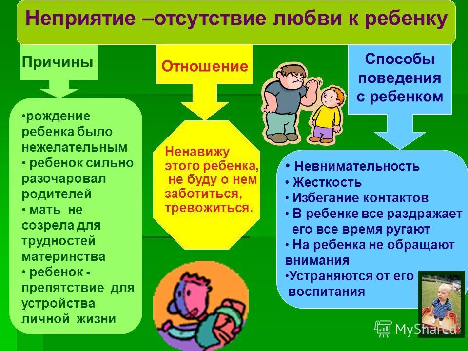 Причины : Неприятие –отсутствие любви к ребенку Отношение Способы поведения с ребенком Ненавижу этого ребенка, не буду о нем заботиться, тревожиться. Невнимательность Жесткость Избегание контактов В ребенке все раздражает его все время ругают На ребе