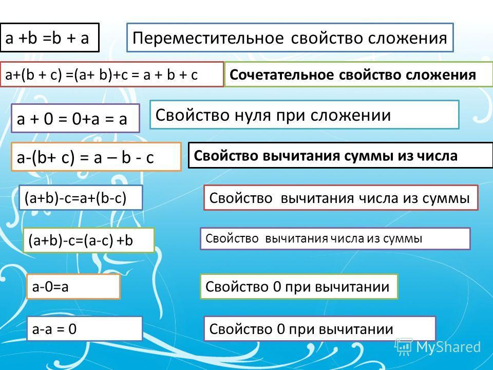 a +b =b + aПереместительное свойство сложения a+(b + c) =(a+ b)+c = a + b + cСочетательное свойство сложения a + 0 = 0+a = a Свойство нуля при сложении a-(b+ c) = a – b - c Свойство вычитания суммы из числа (a+b)-c=a+(b-c) (a+b)-c=(a-c) +b Свойство в