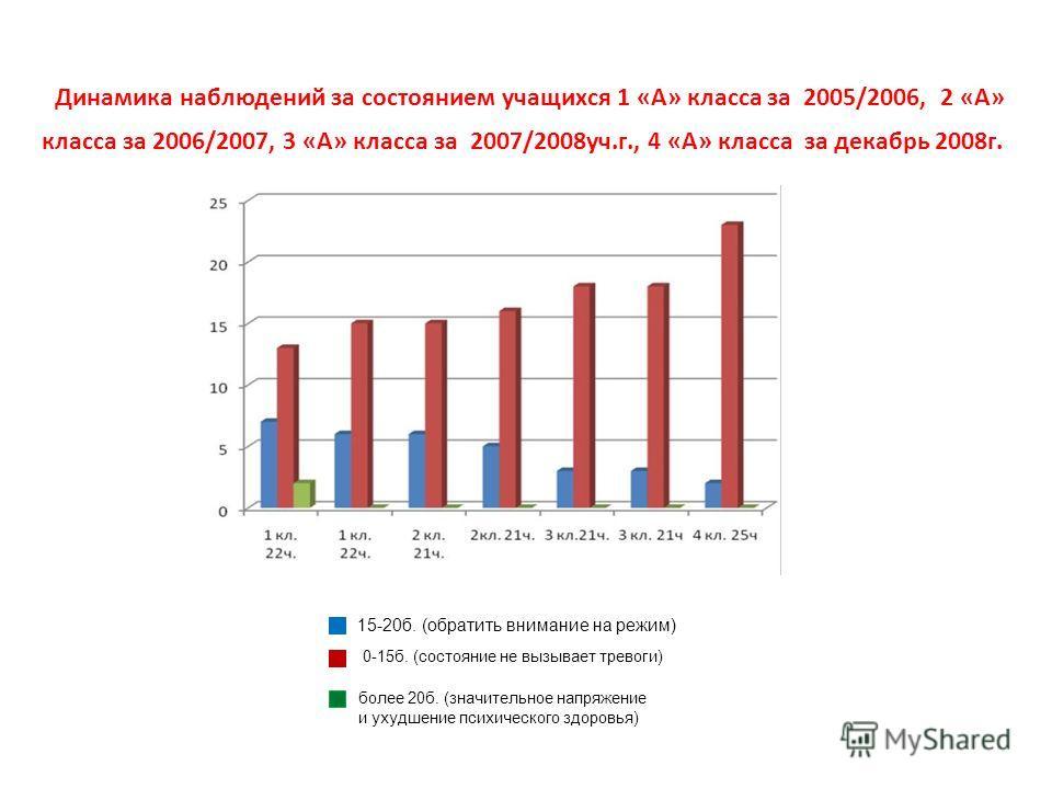 Динамика наблюдений за состоянием учащихся 1 «А» класса за 2005/2006, 2 «А» класса за 2006/2007, 3 «А» класса за 2007/2008уч.г., 4 «А» класса за декабрь 2008г. 15-20б. (обратить внимание на режим) 0-15б. (состояние не вызывает тревоги) более 20б. (зн