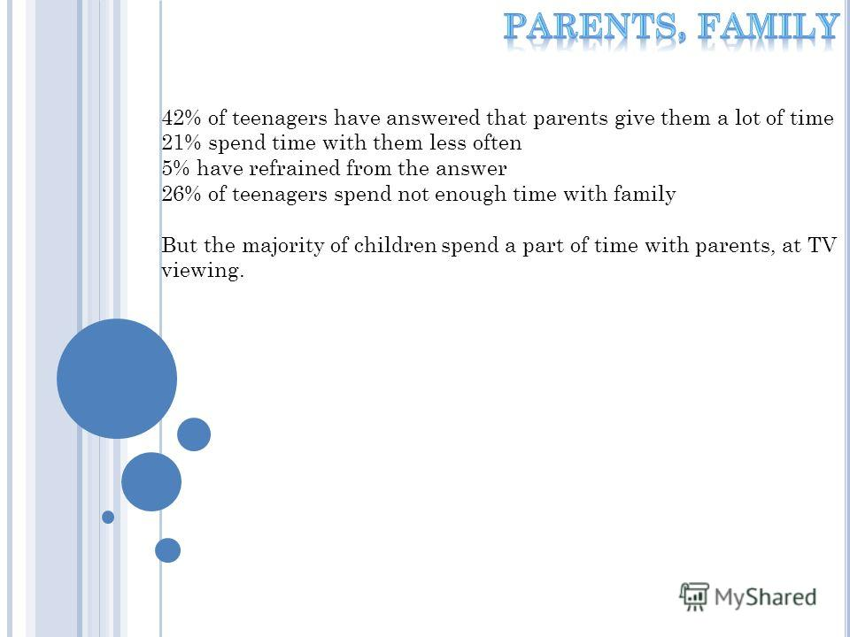 42% of teenagers have answered that parents give them a lot of time 21% spend time with them less often 5% have refrained from the answer 26% of teenagers spend not enough time with family But the majority of children spend a part of time with parent