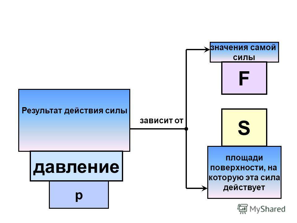 Результат действия силы зависит от значения самой силы площади поверхности, на которую эта сила действует давление F S р