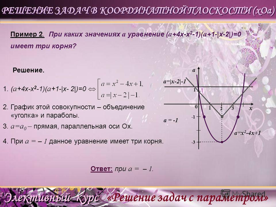 2. у=2|х|(2-х), х 0). y y=a x 0 2 1 2 4. Уравнение имеет единственное решение при а >2 lg b >2 b >100. Решение. Ответ: b>100. lg (2|х|(2-х)) =lg а Элективный курс «Решение задач с параметром» 3. у = а, а >0 – прямая, параллельная оси Ох.