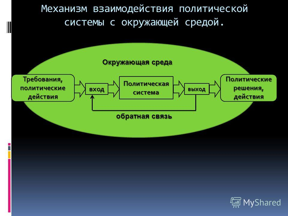 Механизм взаимодействия политической системы с окружающей средой. Требования, политические действия Политические решения, действия вход Политическая система выход обратная связь Окружающая среда