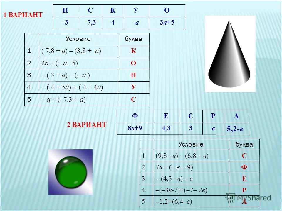 НСКУО -3-7,34-а-а3а+5 1 ВАРИАНТ Условиебуква 1 ( 7,8 + а) – (3,8 + а)К 2 2а – (– а –5)О 3 – ( 3 + а) – (– а )Н 4 – ( 4 + 5а) + ( 4 + 4а)У 5 – а + (–7,3 + а)С ФЕСРА 8в+94,33в 5,2-в Условиебуква 1(9,8 - в) – (6,8 – в)С 27в – (– в – 9)Ф 3– (4,3 –в) – вЕ
