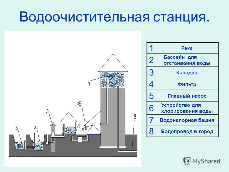 Водоочистительная станция. 1 Река 2 Бассейн для отстаивания воды 3 Колодец 4 Фильтр 5 Главный насос 6 Устройство для хлорирования воды 7 Водонапорная башня 8 Водопровод в город