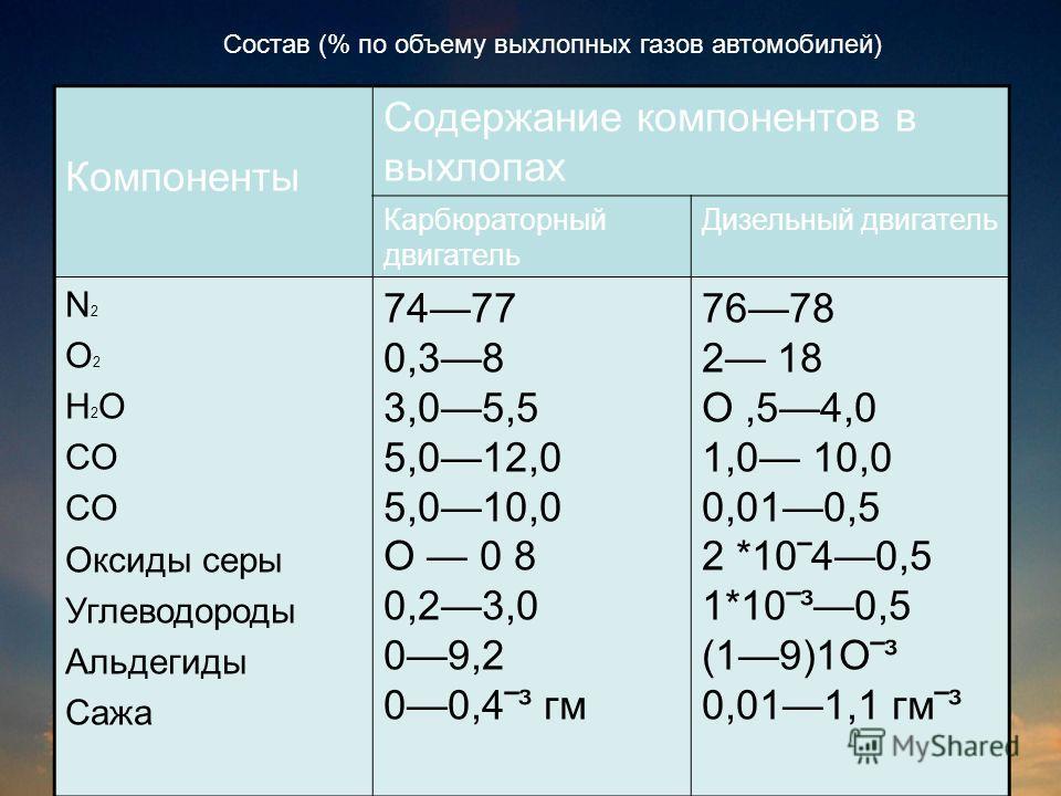 Компоненты Содержание компонентов в выхлопах Карбюраторный двигатель Дизельный двигатель N 2 O 2 H 2 O CO Оксиды серы Углеводороды Альдегиды Сажа 7477 0,38 3,05,5 5,012,0 5,010,0 О 0 8 0,23,0 09,2 00,4³ гм 7678 2 18 О,54,0 1,0 10,0 0,010,5 2 *1040,5