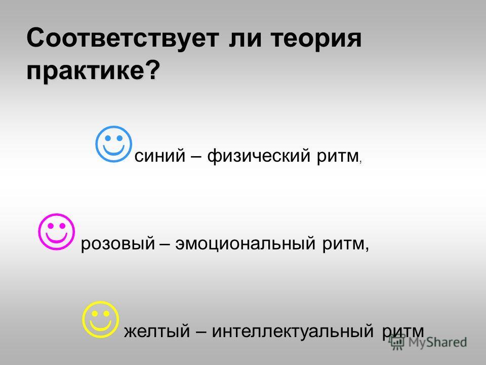 Соответствует ли теория практике? синий – физический ритм, розовый – эмоциональный ритм, желтый – интеллектуальный ритм