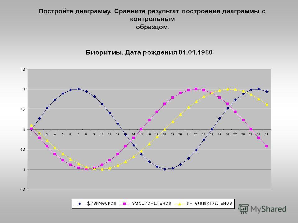 Постройте диаграмму. Сравните результат построения диаграммы с контрольным образцом.