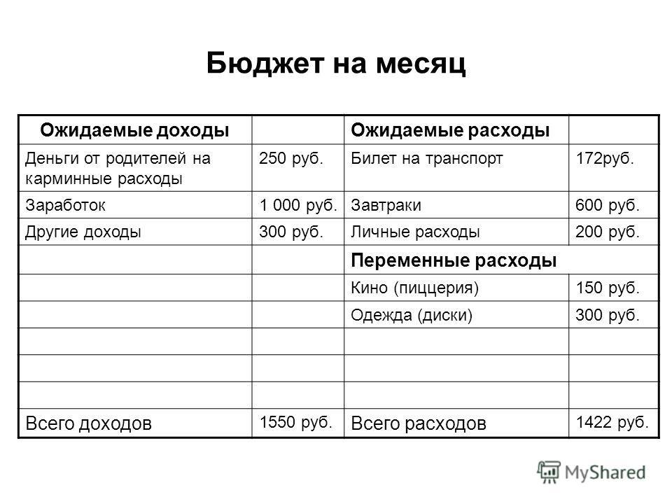 Бюджет на месяц Ожидаемые доходыОжидаемые расходы Деньги от родителей на карминные расходы 250 руб.Билет на транспорт172руб. Заработок1 000 руб.Завтраки600 руб. Другие доходы300 руб.Личные расходы200 руб. Переменные расходы Кино (пиццерия)150 руб. Од