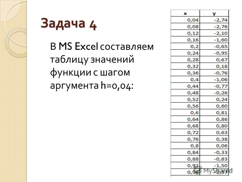 Задача 4 В MS Excel составляем таблицу значений функции с шагом аргумента h=0,04: