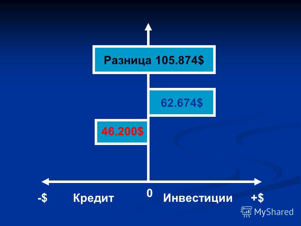 46.200$ 62.674$ Разница 105.874$ 0 -$-$+$КредитИнвестиции