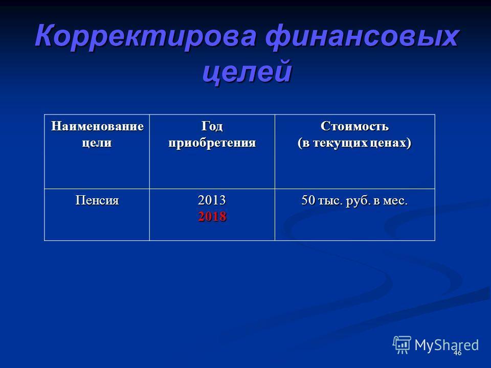 46 Корректирова финансовых целей Наименование цели Год приобретения Стоимость (в текущих ценах) Пенсия20132018 50 тыс. руб. в мес.
