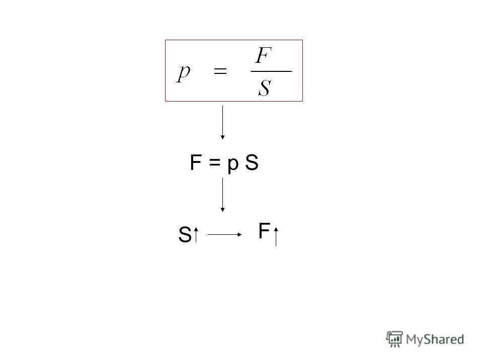 F = p S S F