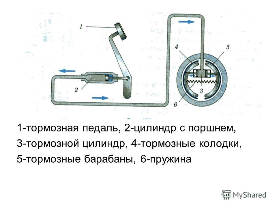 1-тормозная педаль, 2-цилиндр с поршнем, 3-тормозной цилиндр, 4-тормозные колодки, 5-тормозные барабаны, 6-пружина