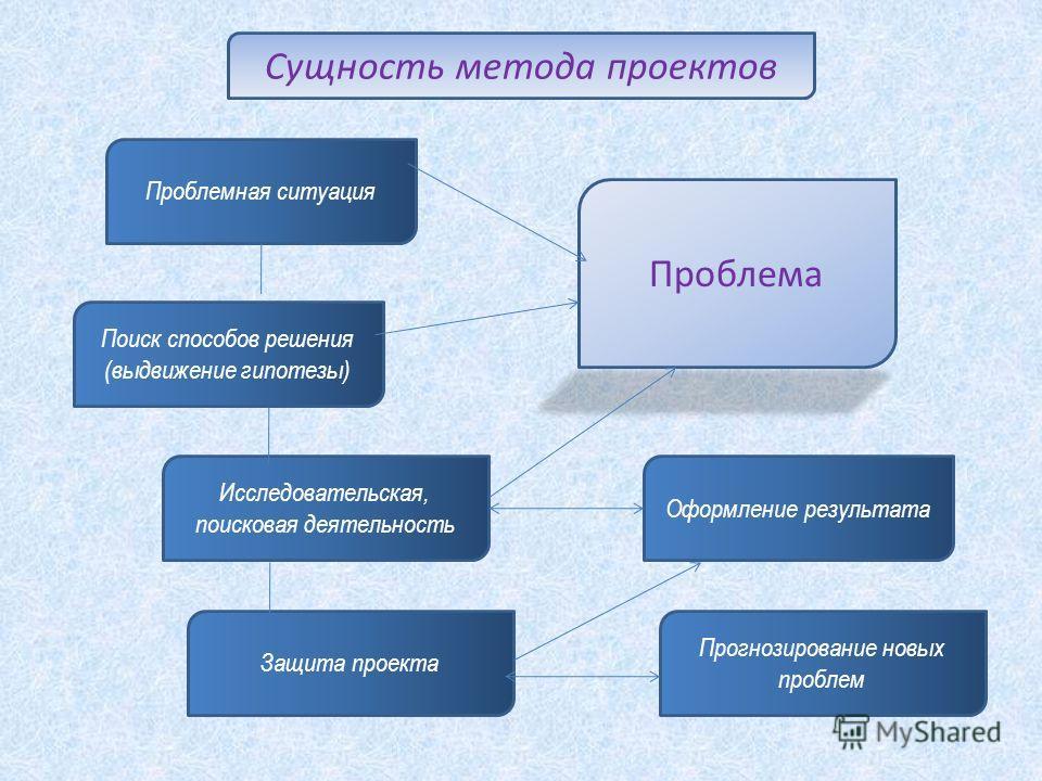 Проблема Оформление результата Защита проекта Исследовательская, поисковая деятельность Поиск способов решения (выдвижение гипотезы) Проблемная ситуация Сущность метода проектов Прогнозирование новых проблем