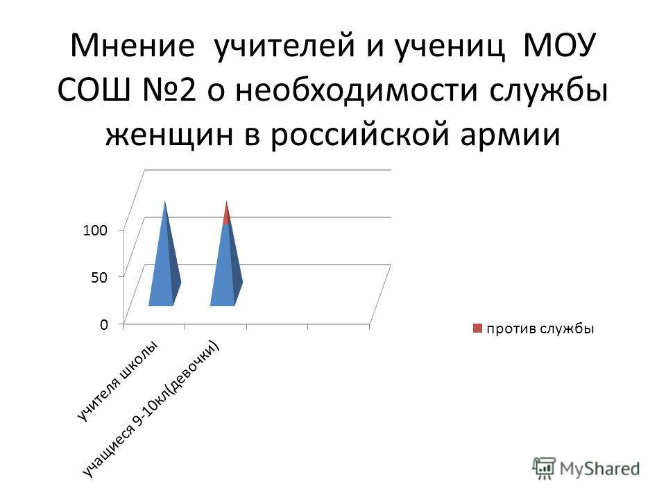 Мнение учителей и учениц МОУ СОШ 2 о необходимости службы женщин в российской армии